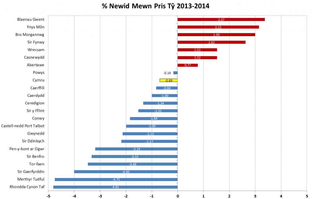 % Newid Rhwng 2013-2014