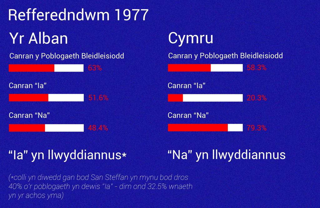 Refferendwm 1977